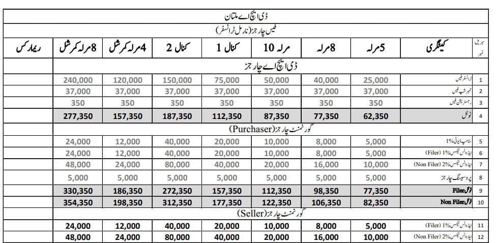 DHA Multan Schedules